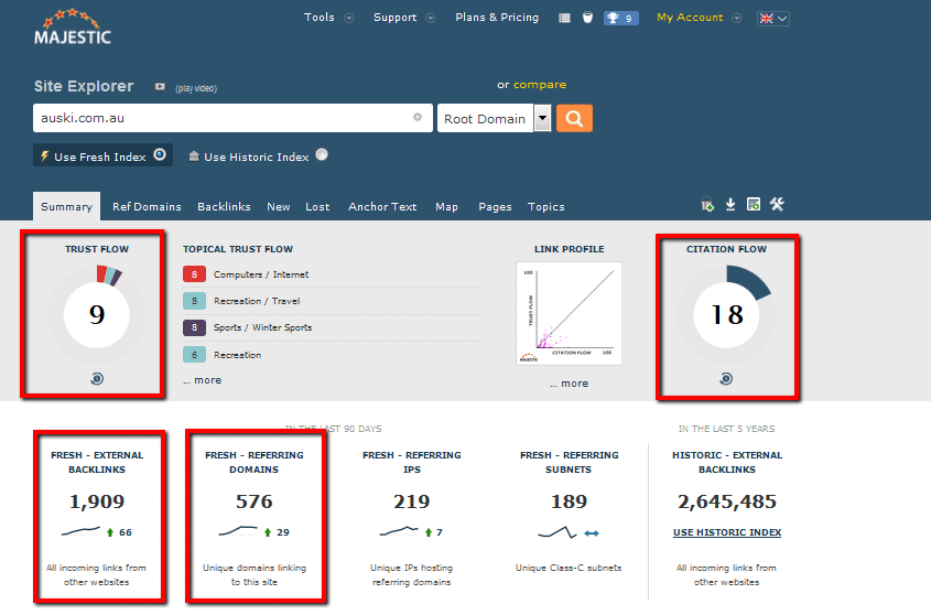 Building Website Authority Through Links